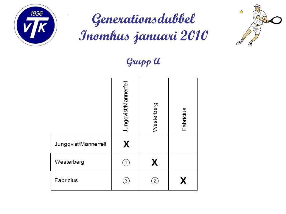 Generationsdubbel Inomhus januari 2010 Grupp A X X X 1 32 Jungqvist/Mannerfelt Westerberg Fabricius Jungqvist/Mannerfelt Westerberg Fabricius