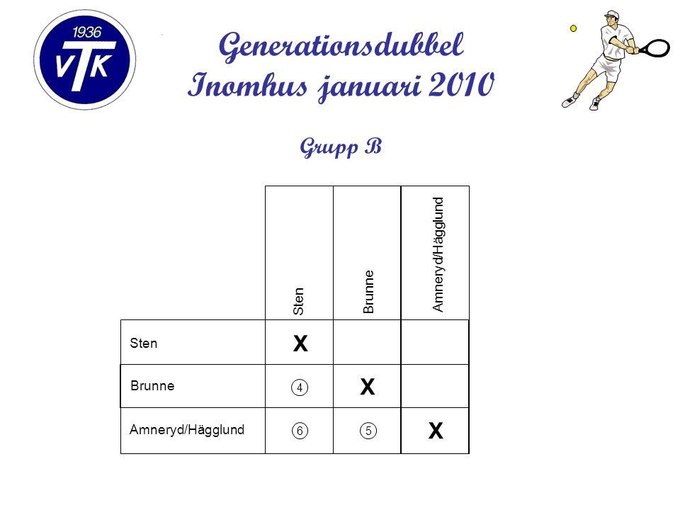 Generationsdubbel Inomhus januari 2010 Grupp B X X X 4 65 Sten Brunne Amneryd/Hägglund Sten Brunne Amneryd/Hägglund