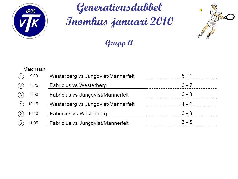 1 2 3 1 2 3 Matchstart 9:00 9:25 9:50 10:15 10:40 11:05 Generationsdubbel Inomhus januari 2010 Grupp A Westerberg vs Jungqvist/Mannerfelt Fabricius vs