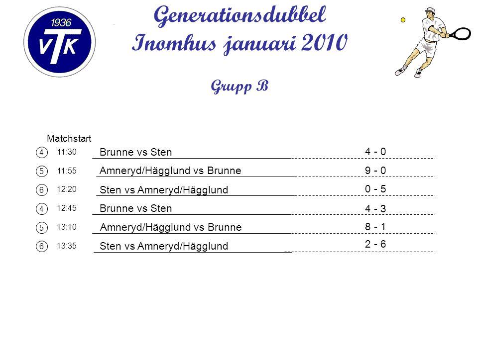 4 5 6 4 5 6 Matchstart 11:30 11:55 12:20 12:45 13:10 13:35 Generationsdubbel Inomhus januari 2010 Grupp B Brunne vs Sten Amneryd/Hägglund vs Brunne Sten vs Amneryd/Hägglund Brunne vs Sten Amneryd/Hägglund vs Brunne Sten vs Amneryd/Hägglund 4 - 0 9 - 0 0 - 5 4 - 3 8 - 1 2 - 6