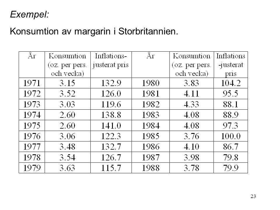 23 Exempel: Konsumtion av margarin i Storbritannien.