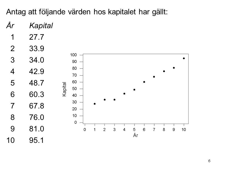 7 En modell för data skulle i och för sig kunna vara linjär men vi vet ju att en teoretisk räntemodell har formen: Kapital år t=Grundkapital  (1+r) t där r är räntesatsen.