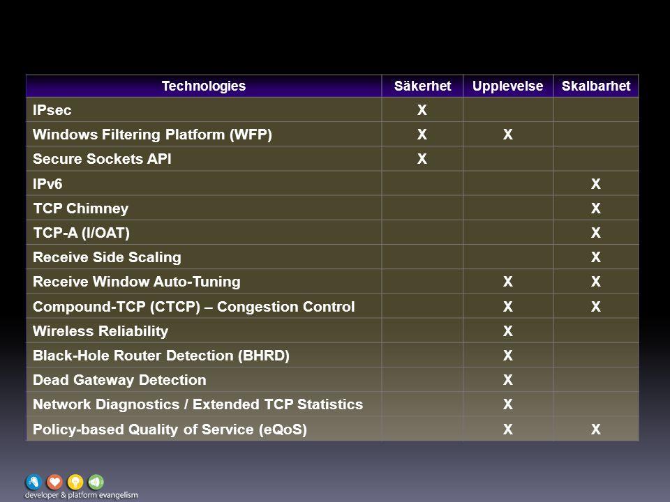 TechnologiesSäkerhetUpplevelseSkalbarhet IPsecX Windows Filtering Platform (WFP)XX Secure Sockets APIX IPv6X TCP ChimneyX TCP-A (I/OAT)X Receive Side