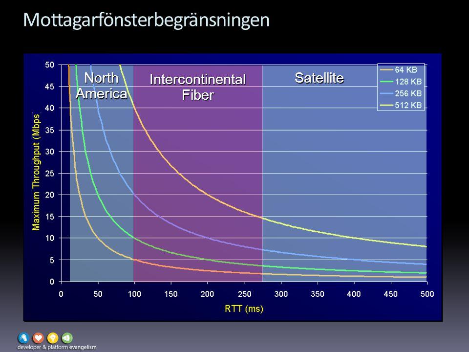 Mottagarfönsterbegränsningen North America Intercontinental Fiber Satellite