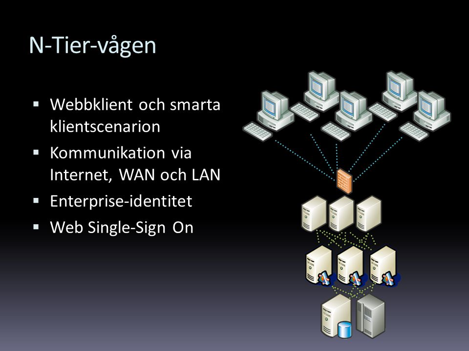 N-Tier-vågen  Webbklient och smarta klientscenarion  Kommunikation via Internet, WAN och LAN  Enterprise-identitet  Web Single-Sign On