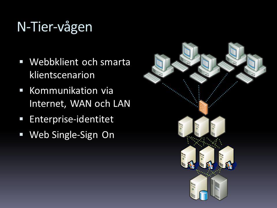 N-Tier-vågen  Webbklient och smarta klientscenarion  Kommunikation via Internet, WAN och LAN  Enterprise-identitet  Web Single-Sign On