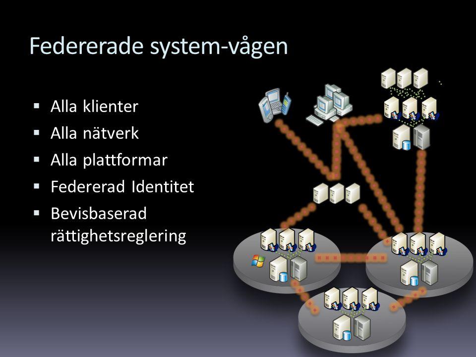 Federerade system-vågen  Alla klienter  Alla nätverk  Alla plattformar  Federerad Identitet  Bevisbaserad rättighetsreglering