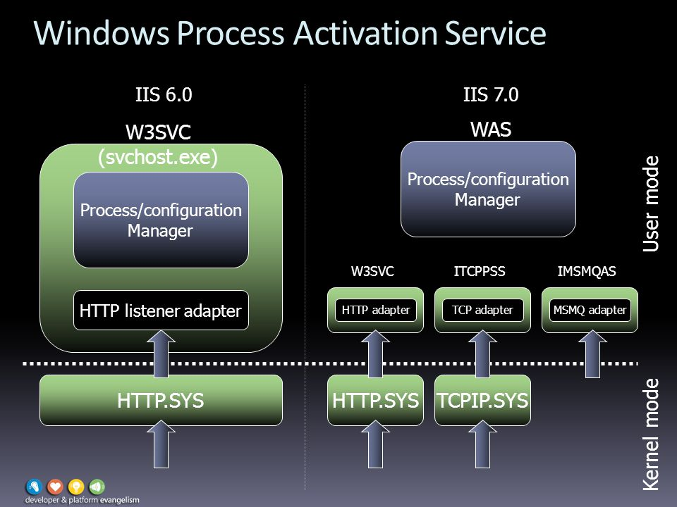 Windows Process Activation Service HTTP.SYS HTTP listener adapter Process/configuration Manager W3SVC (svchost.exe) Process/configuration Manager WAS HTTP adapter W3SVC TCP adapter ITCPPSS MSMQ adapter IMSMQAS HTTP.SYS IIS 7.0IIS 6.0 TCPIP.SYS Kernel mode User mode