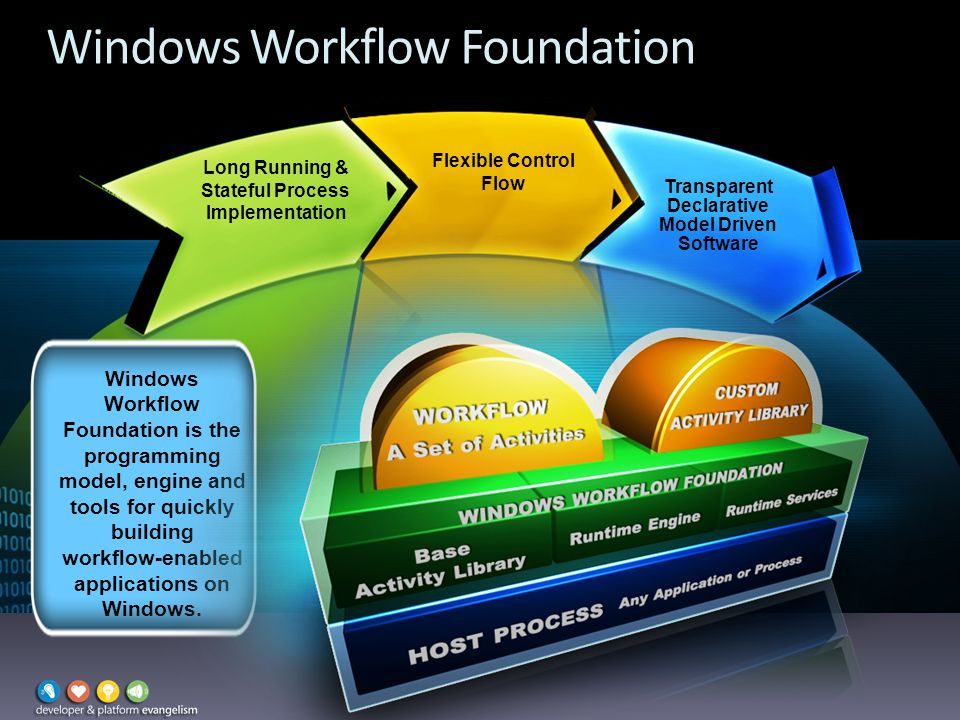 Windows Workflow Foundation Long Running & Stateful Process Implementation Flexible Control Flow Transparent Declarative Model Driven Software Windows Workflow Foundation is the programming model, engine and tools for quickly building workflow-enabled applications on Windows.