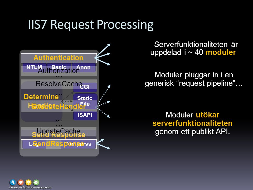 IIS7 Request Processing Send Response LogCompress NTLMBasic Determine Handler CGI Static File ISAPI Authentication Anon SendResponse Authentication Authorization ResolveCache ExecuteHandler UpdateCache … … Serverfunktionaliteten är uppdelad i ~ 40 moduler...