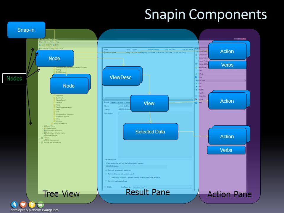 Snapin Components Tree View Result Pane Action Pane Snap-in Node ViewDesc View Selected Data Action Verbs Nodes