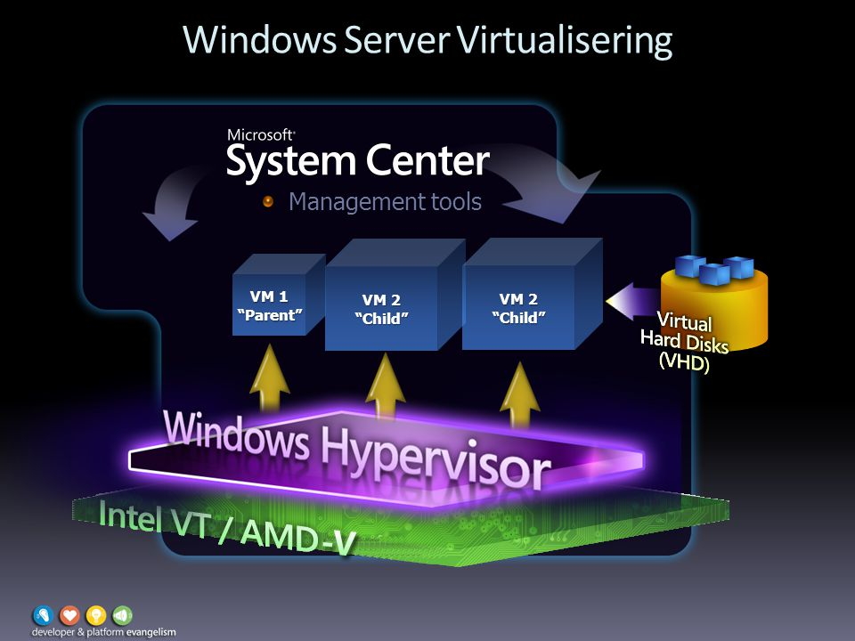 Windows Server Virtualisering Management tools VM 2 Child VM 1 Parent VM 2 Child