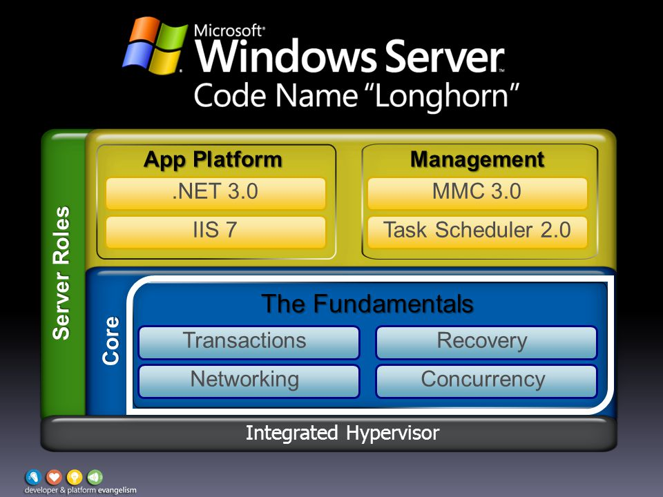 Core The Fundamentals App Platform Management.NET 3.0 IIS 7Task Scheduler 2.0 MMC 3.0 TransactionsRecovery ConcurrencyNetworking Server Roles Integrated Hypervisor