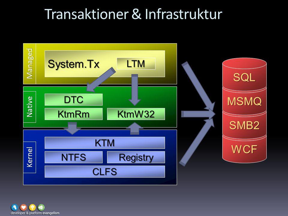 Transaktioner & Infrastruktur Kernel KTM CLFS NTFSRegistry KtmRmKtmW32 DTC Native Managed System.Tx LTM WCF SMB2 MSMQ SQL