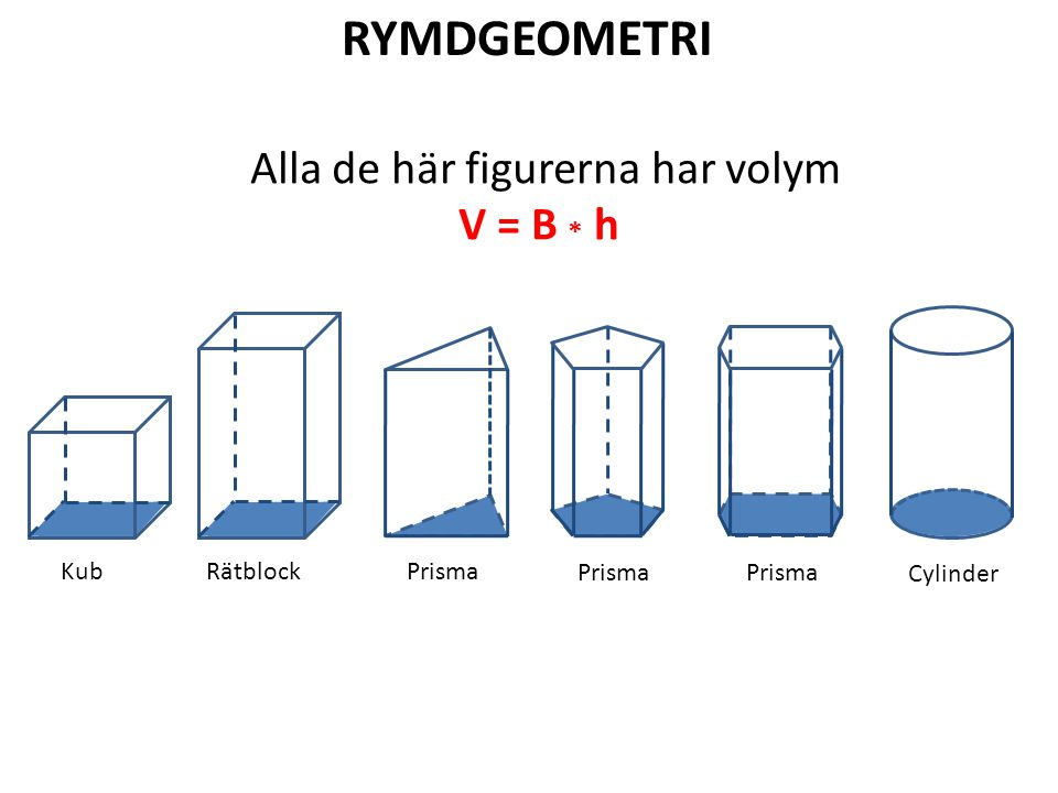 RYMDGEOMETRI Alla de här figurerna har volym V = B * h Kub RätblockPrisma Cylinder