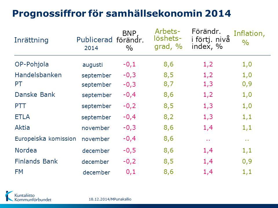 Prognossiffror för samhällsekonomin 2014 Inrättning BNP, Inflation, Arbets- Förändr.