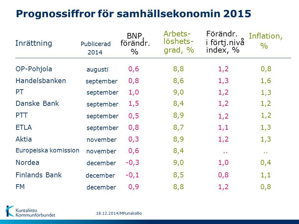 Prognossiffror för samhällsekonomin 2015 Inrättning BNP,Inflation, Arbets- Förändr.