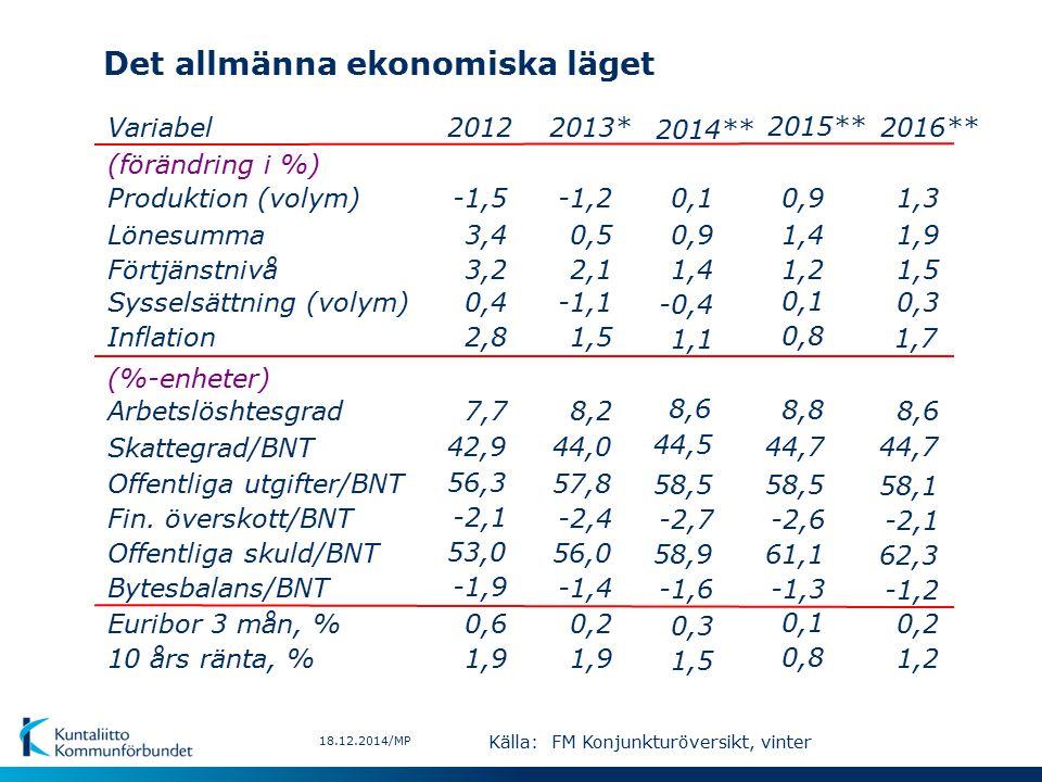 Det allmänna ekonomiska läget 18.12.2014/MP Variabel (förändring i %) Produktion (volym) Lönesumma Förtjänstnivå Sysselsättning (volym) Inflation (%-enheter) Arbetslöshtesgrad Skattegrad/BNT Offentliga utgifter/BNT Offentliga skuld/BNT Euribor 3 mån, % 10 års ränta, % Bytesbalans/BNT Fin.