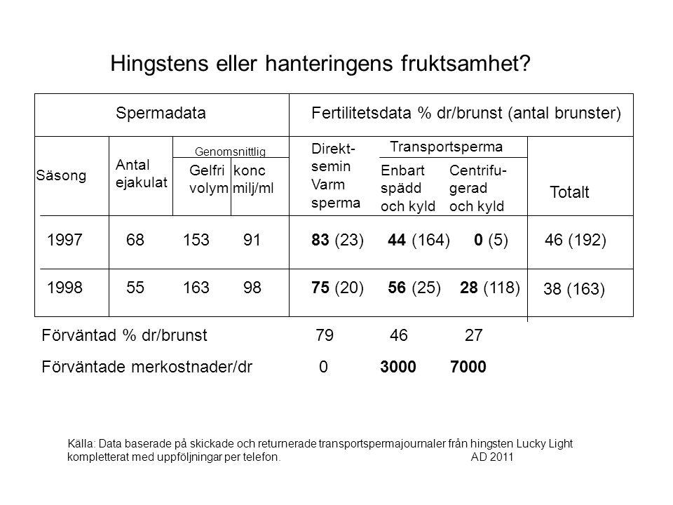 Fertilitetsdata % dr/brunst (antal brunster)Spermadata Säsong 83 (23) 44 (164) 0 (5) Antal ejakulat Genomsnittlig Gelfri konc volym milj/ml Direkt- semin Varm sperma Transportsperma Enbart spädd och kyld Centrifu- gerad och kyld Totalt 75 (20) 56 (25) 28 (118) 46 (192) 38 (163) Hingstens eller hanteringens fruktsamhet.