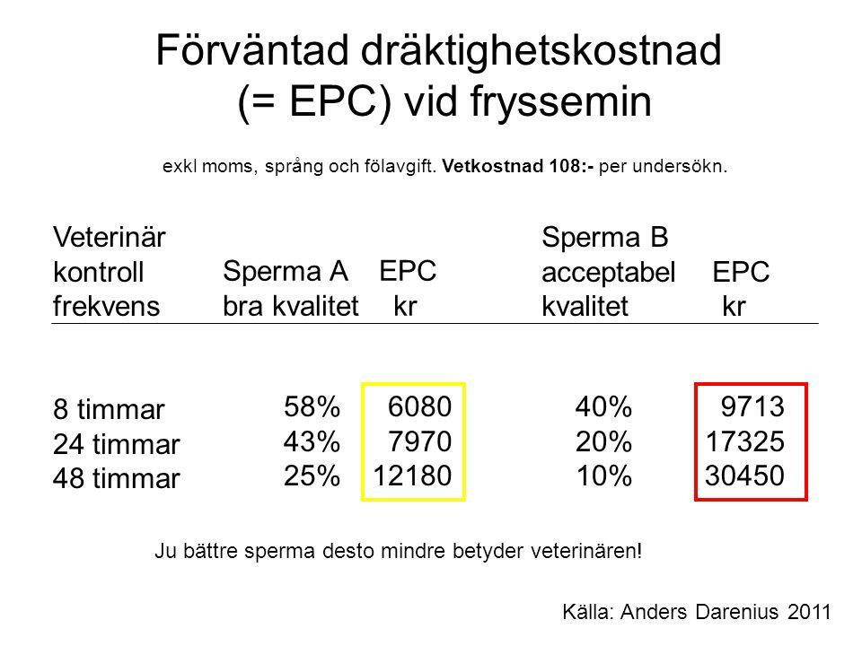 Förväntad dräktighetskostnad (= EPC) vid fryssemin exkl moms, språng och fölavgift.