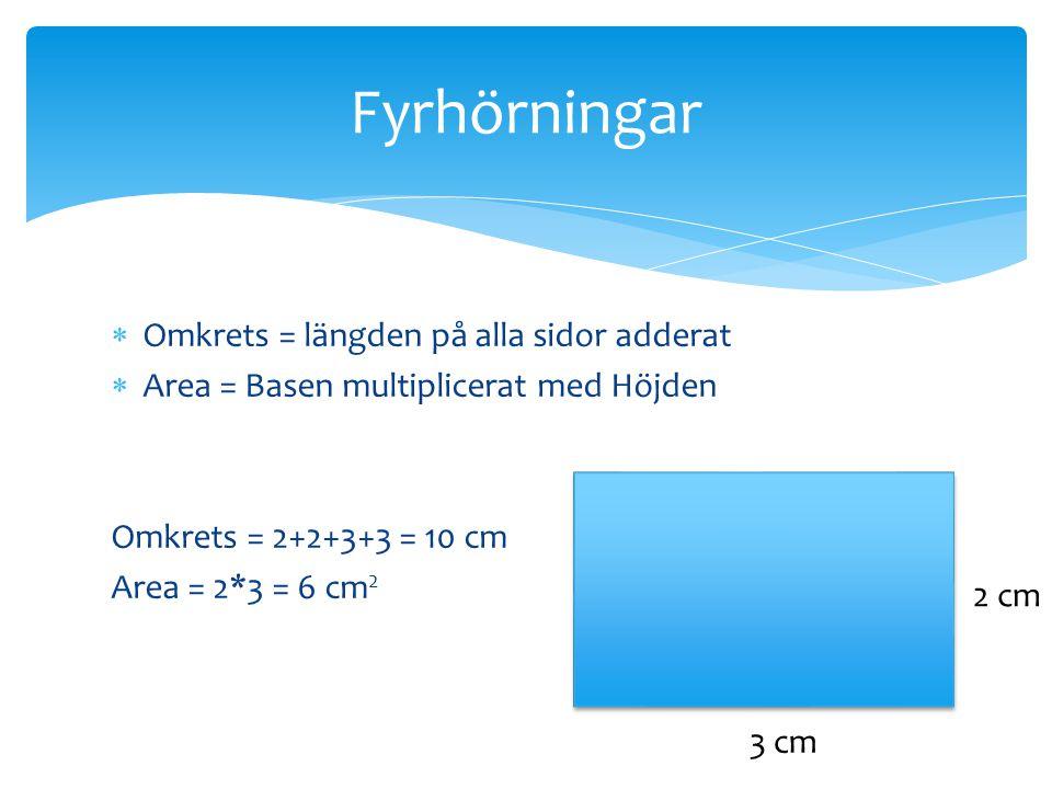 Fyrhörningar  Omkrets = längden på alla sidor adderat  Area = Basen multiplicerat med Höjden Omkrets = 2+2+3+3 = 10 cm Area = 2*3 = 6 cm 2 2 cm 3 cm