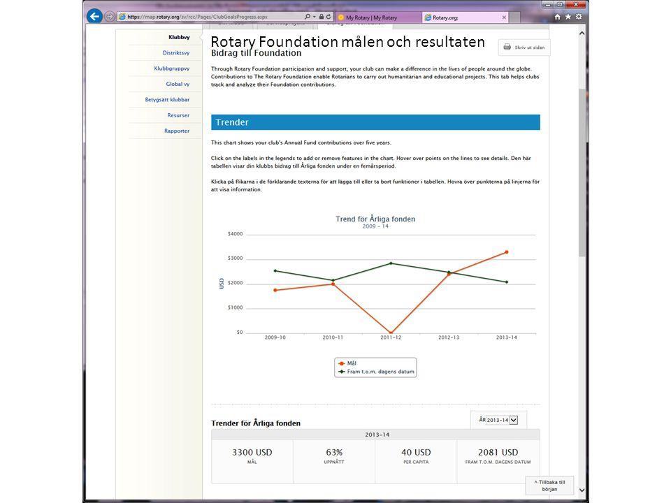 Rotary Foundation målen och resultaten