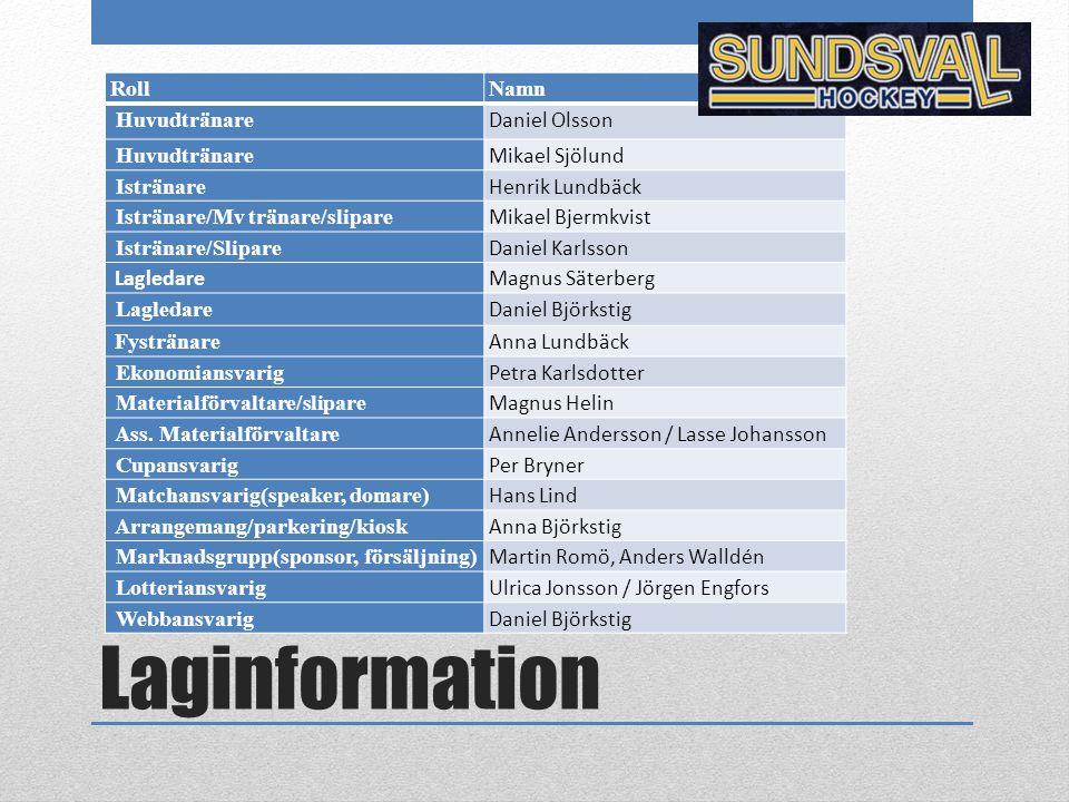 Laginformation RollNamn Huvudtränare Daniel Olsson Huvudtränare Mikael Sjölund Istränare Henrik Lundbäck Istränare/Mv tränare/slipare Mikael Bjermkvis