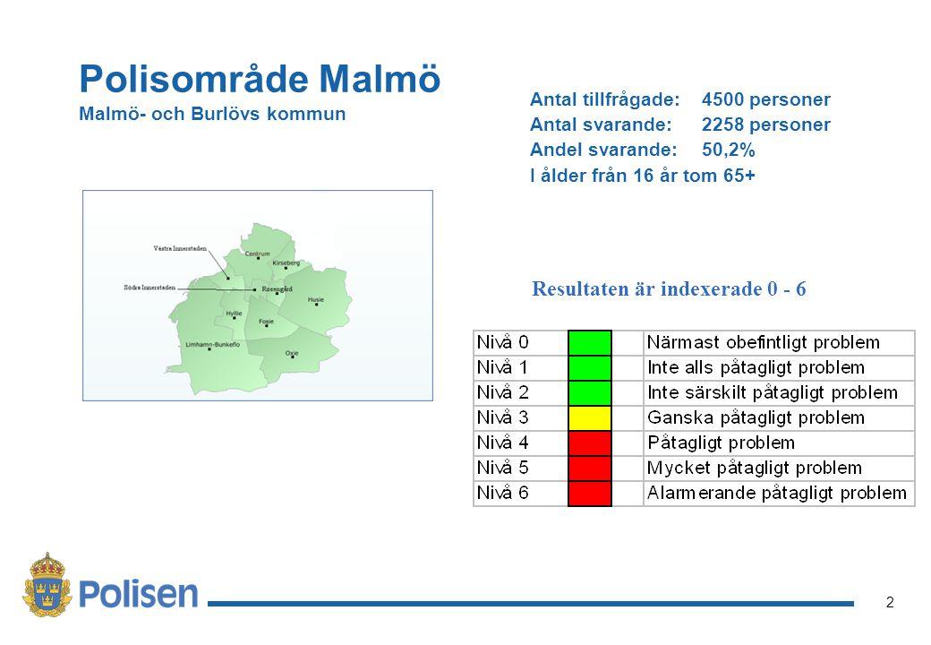 2 Polisområde Malmö Malmö- och Burlövs kommun Antal tillfrågade: 4500 personer Antal svarande: 2258 personer Andel svarande: 50,2% I ålder från 16 år