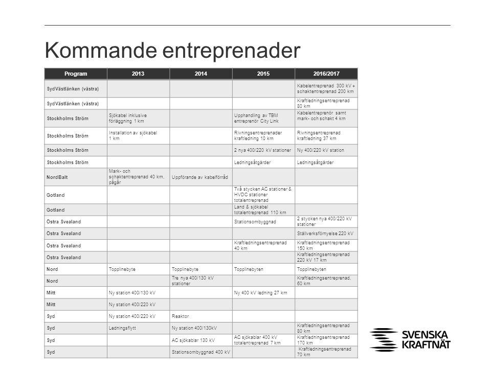 Kommande entreprenader Program2013201420152016/2017 SydVästlänken (västra) Kabelentreprenad 300 kV + schaktentreprenad 200 km SydVästlänken (västra) K