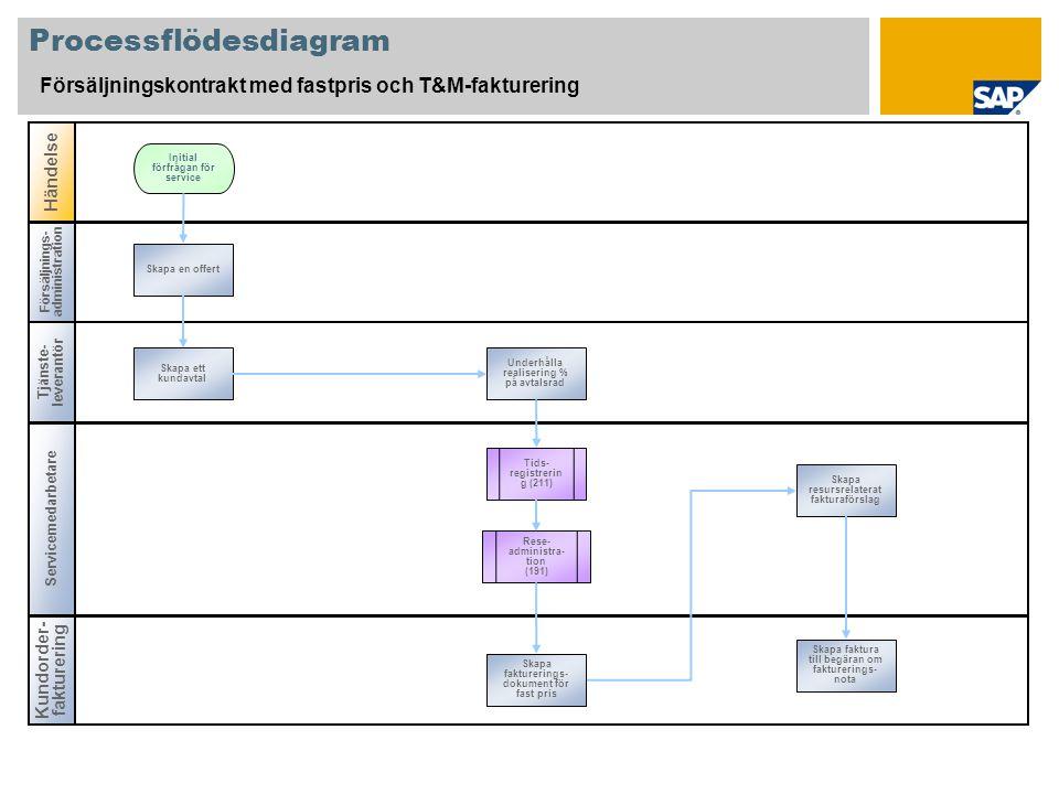 Försäljnings- administration Processflödesdiagram Försäljningskontrakt med fastpris och T&M-fakturering Tjänste- leverantör Servicemedarbetare Händels