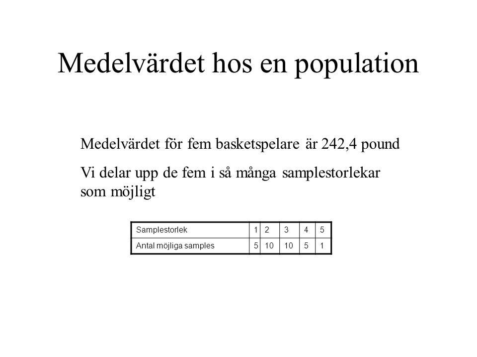 Medelvärdet hos en population Samplestorlek12345 Antal möjliga samples510 51 Medelvärdet för fem basketspelare är 242,4 pound Vi delar upp de fem i så