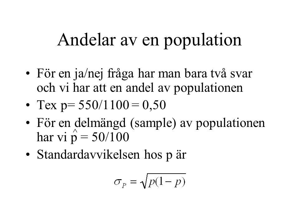 Andelar av en population För en ja/nej fråga har man bara två svar och vi har att en andel av populationen Tex p= 550/1100 = 0,50 För en delmängd (sam