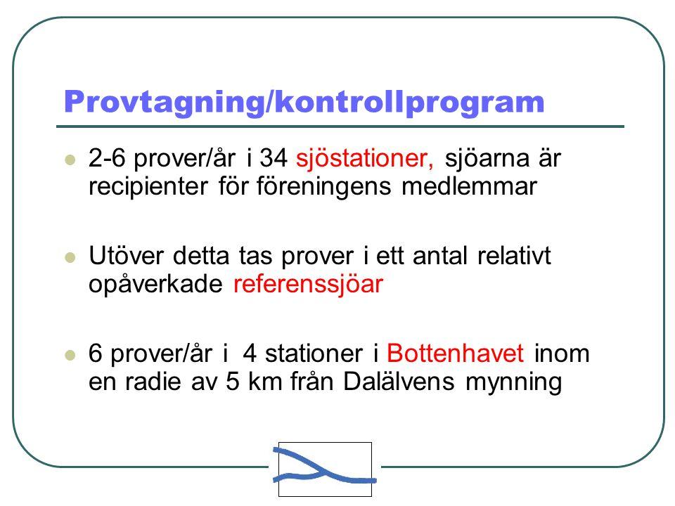 Provtagning/kontrollprogram 2-6 prover/år i 34 sjöstationer, sjöarna är recipienter för föreningens medlemmar Utöver detta tas prover i ett antal relativt opåverkade referenssjöar 6 prover/år i 4 stationer i Bottenhavet inom en radie av 5 km från Dalälvens mynning