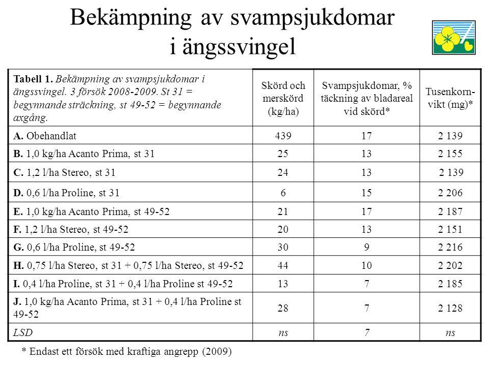 Bekämpning av svampsjukdomar i ängssvingel Tabell 1.