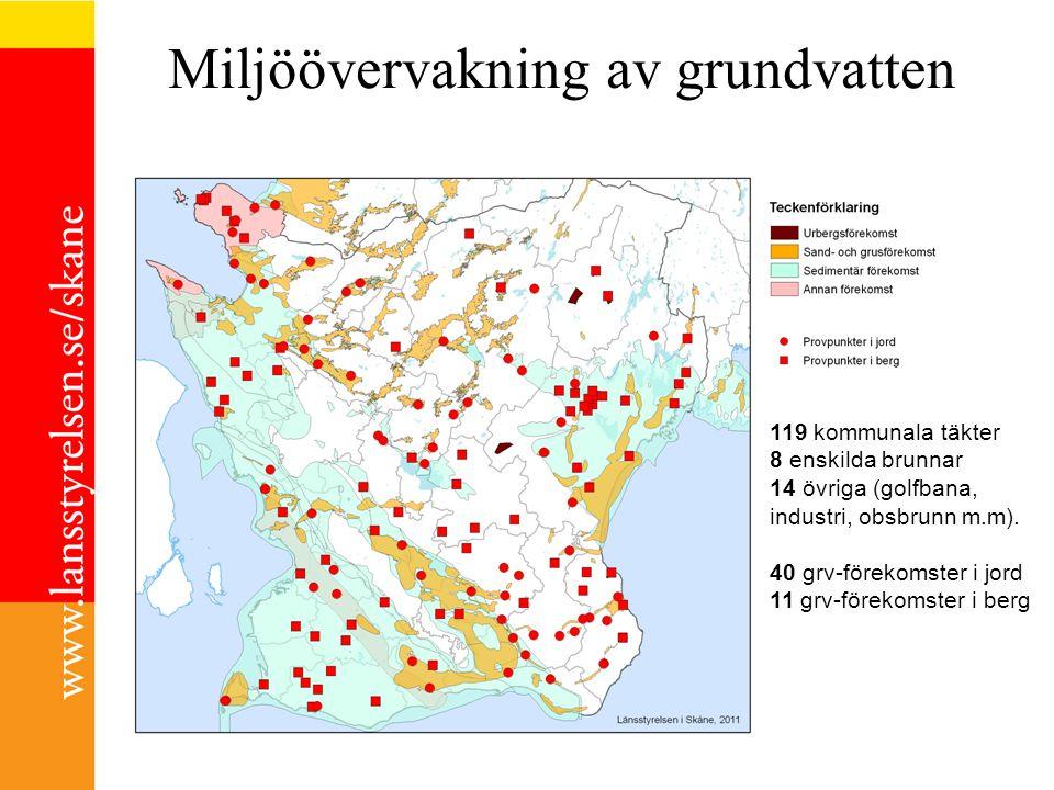 Miljöövervakning av grundvatten 119 kommunala täkter 8 enskilda brunnar 14 övriga (golfbana, industri, obsbrunn m.m). 40 grv-förekomster i jord 11 grv
