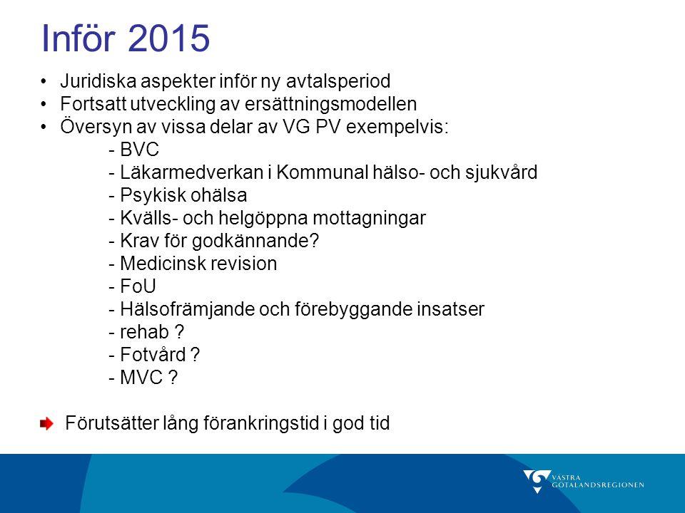 Inför 2015 Juridiska aspekter inför ny avtalsperiod Fortsatt utveckling av ersättningsmodellen Översyn av vissa delar av VG PV exempelvis: - BVC - Läkarmedverkan i Kommunal hälso- och sjukvård - Psykisk ohälsa - Kvälls- och helgöppna mottagningar - Krav för godkännande.