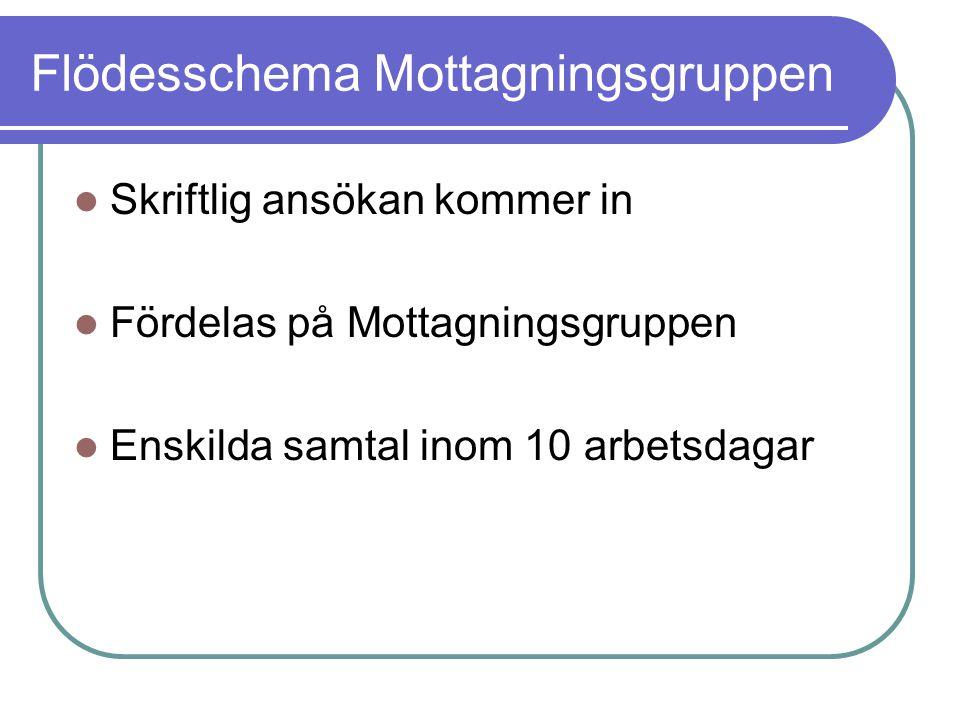 Flödesschema Mottagningsgruppen Skriftlig ansökan kommer in Fördelas på Mottagningsgruppen Enskilda samtal inom 10 arbetsdagar Bedömning / Omfördelning