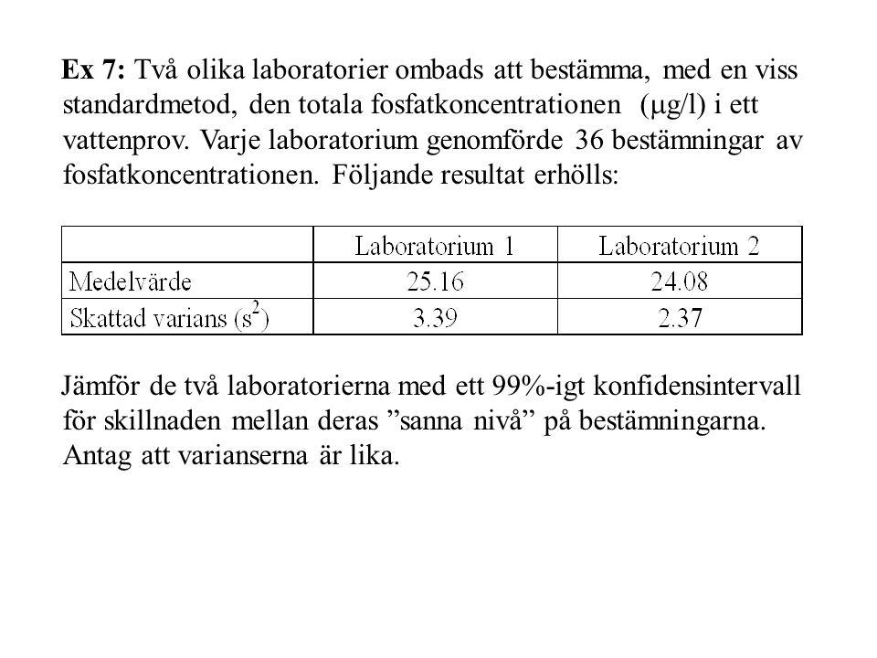 Ex 7: Två olika laboratorier ombads att bestämma, med en viss standardmetod, den totala fosfatkoncentrationen (  g/l) i ett vattenprov.