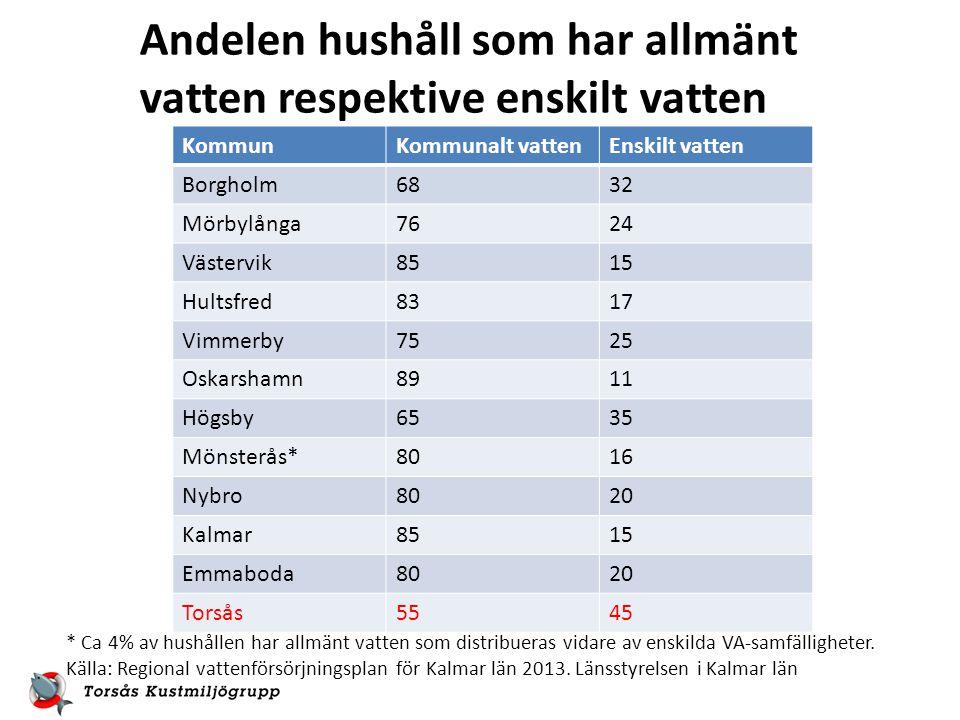 KommunKommunalt vattenEnskilt vatten Borgholm6832 Mörbylånga7624 Västervik8515 Hultsfred8317 Vimmerby7525 Oskarshamn8911 Högsby6535 Mönsterås*8016 Nybro8020 Kalmar8515 Emmaboda8020 Torsås5545 * Ca 4% av hushållen har allmänt vatten som distribueras vidare av enskilda VA-samfälligheter.