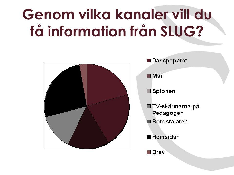 Genom vilka kanaler vill du få information från SLUG