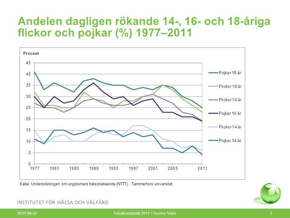 Andelen dagligen rökande män och kvinnor (15–64 år) enligt åldersklass 1979–2011 som tre års glidande medelvärde 1 2015-04-02 Tobaksstatistik 2011 / Tuomo Varis3 Källa: Undersökningen Den finländska vuxenbefolkningens hälsobeteende och hälsa (AVTK).