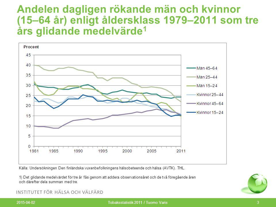 Andelen dagligen rökande män och kvinnor i pensionsåldern (65–84 år) (%) 1985–2011 2015-04-02 Tobaksstatistik 2011 / Tuomo Varis4 Källa: Undersökningen Den pensionerade befolkningens hälsobeteende och hälsa (EVTK).