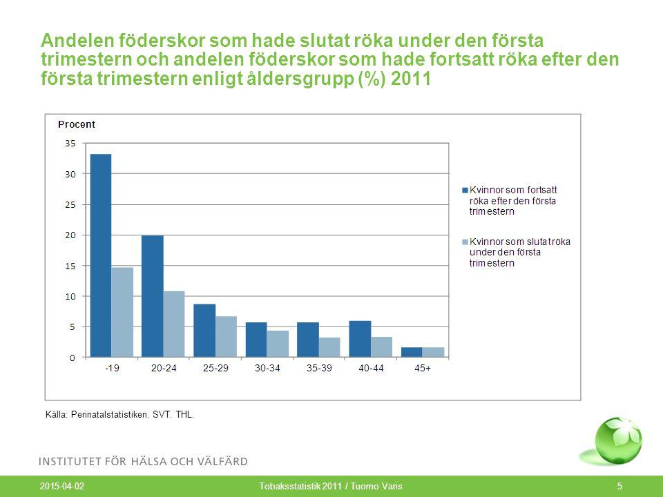 Andelen föderskor som hade slutat röka under den första trimestern och andelen föderskor som hade fortsatt röka efter den första trimestern enligt åldersgrupp (%) 2011 2015-04-02 Tobaksstatistik 2011 / Tuomo Varis5 Källa: Perinatalstatistiken.
