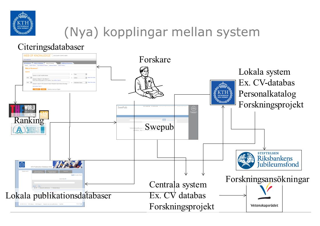 (Nya) kopplingar mellan system Lokala system Ex.