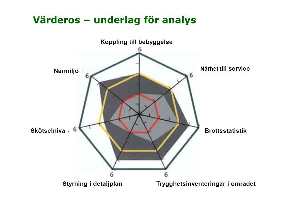 Värderos – underlag för analys Närmiljö Koppling till bebyggelse Trygghetsinventeringar i området Styrning i detaljplan Brottsstatistik Skötselnivå Närhet till service