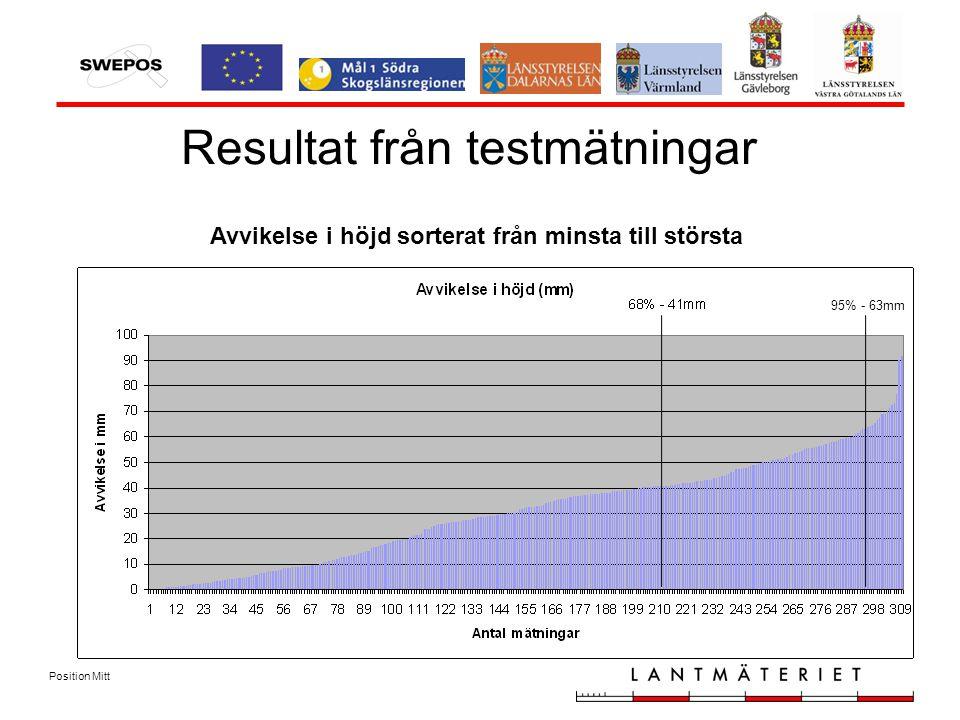 Position Mitt Avvikelse i höjd sorterat från minsta till största Resultat från testmätningar Avvikelse i höjd sorterat från minsta till största 95% - 63mm