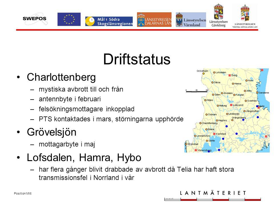 Position Mitt Driftstatus Charlottenberg –mystiska avbrott till och från –antennbyte i februari –felsökningsmottagare inkopplad –PTS kontaktades i mars, störningarna upphörde Grövelsjön –mottagarbyte i maj Lofsdalen, Hamra, Hybo –har flera gånger blivit drabbade av avbrott då Telia har haft stora transmissionsfel i Norrland i vår