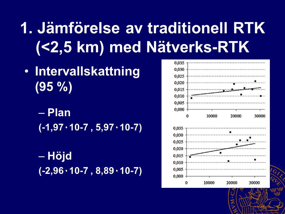 1. Jämförelse av traditionell RTK (<2,5 km) med Nätverks-RTK Intervallskattning (95 %) –Plan (-1,97٠10-7, 5,97٠10-7) –Höjd (-2,96٠10-7, 8,89٠10-7)