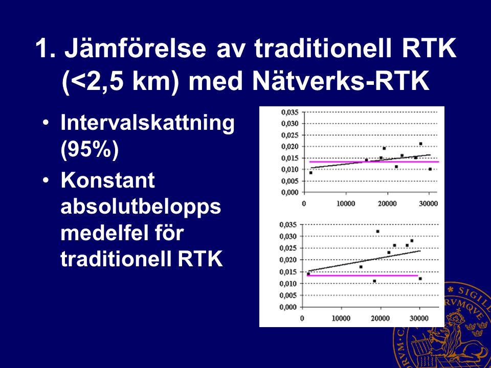 1. Jämförelse av traditionell RTK (<2,5 km) med Nätverks-RTK Intervalskattning (95%) Konstant absolutbelopps medelfel för traditionell RTK