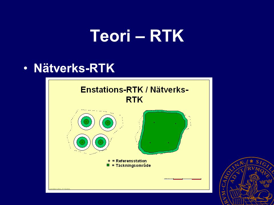 Hypoteser Nätverks-RTK Traditionell RTK (>2,5 km) Initialiseringstider